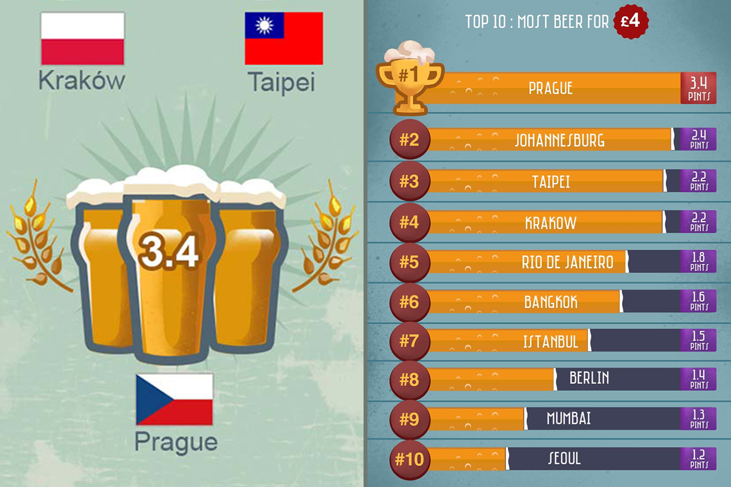 Beer price guide: World's cheapest places to buy a pint